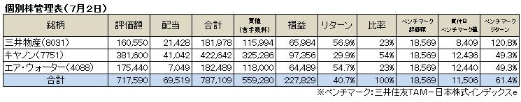 個別株(2017.7)