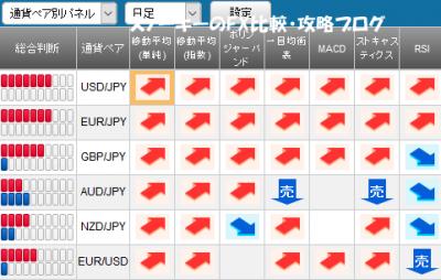 20170507さきよみLIONチャートシグナルパネル
