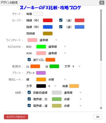 ヒロセ通商LION FX C2チャートレビューデザインの設定