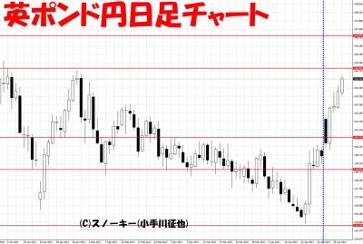 20170429さきよみLIONチャート検証英ポンド円日足