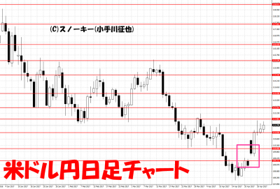 20170429米ドル円日足