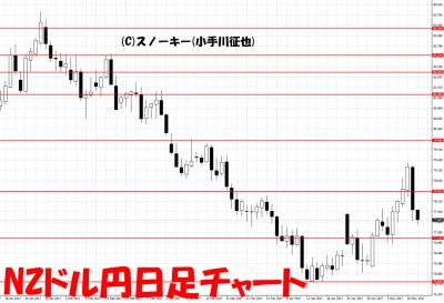 20170513NZドル円日足