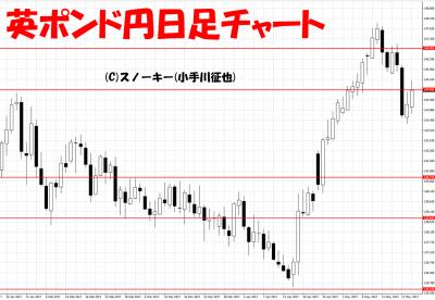 20170520英ポンド円日足