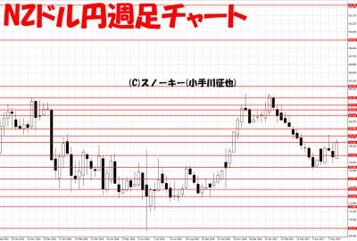20170527NZドル円週足