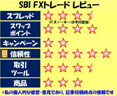 SBI FXトレードレーティング2017