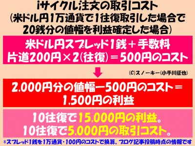 iサイクル注文の取引コスト1万通貨版2017