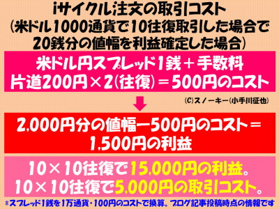 iサイクル注文の取引コスト1000通貨版2017