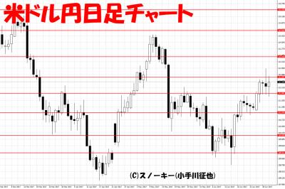 20170701米ドル円日足