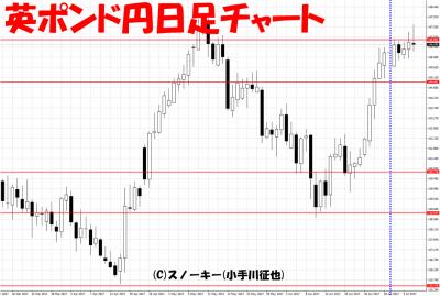 20170708さきよみLIONチャート検証英ポンド円日足