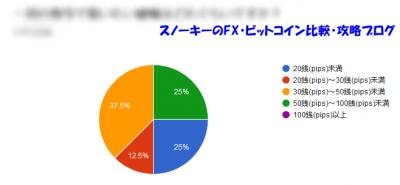 リピート系FXに関するアンケート