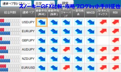 20181027さきよみLIONチャート検証シグナルパネル