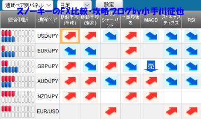 20181118さきよみLIONチャート検証シグナルパネル