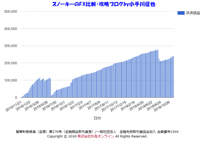 iサイクル注文検証2018年11月3NZドル円ロング