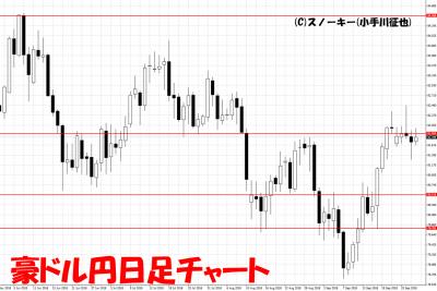 20180928豪ドル円日足チャート