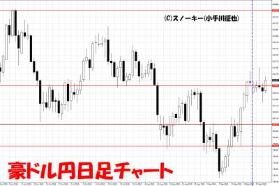 20180929さきよみLIONチャート検証豪ドル円日足