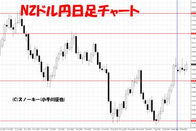 20180929さきよみLIONチャート検証NZドル円日足