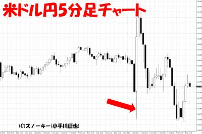 20181005米雇用統計米ドル円5分足チャート