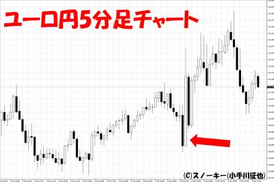 20181005米雇用統計ユーロ円5分足チャート