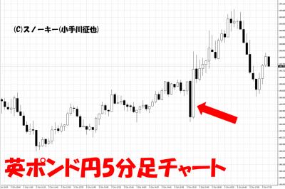 20181005米雇用統計英ポンド円5分足チャート