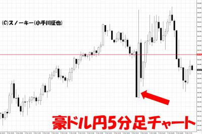 20181005米雇用統計豪ドル円5分足チャート