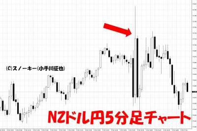 20181005米雇用統計NZドル円5分足チャート