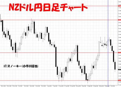 20181006さきよみLIONチャート検証NZドル円日足