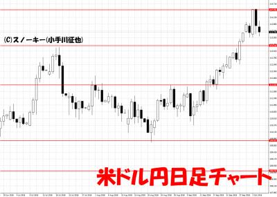 20181006米ドル円日足チャート