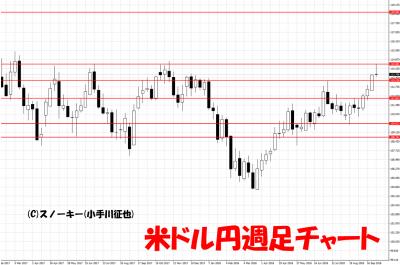20181006米ドル円週足チャート