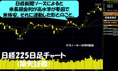 20181006日経225日足チャート