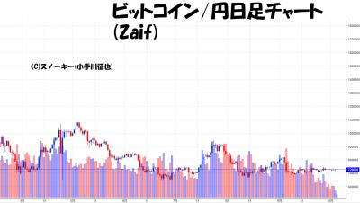 20181006ビットコイン円日足チャート