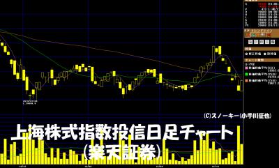 20181014上海株価指数連動投信日足チャート