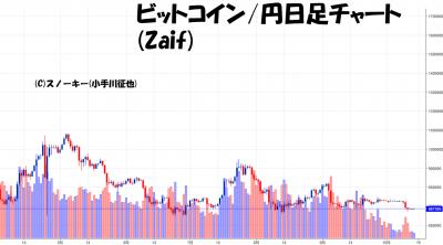 20181014ビットコイン円日足チャート