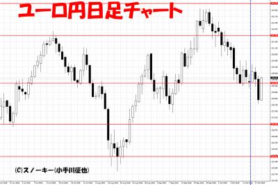 20181020さきよみLIONチャート検証ユーロ円日足チャート