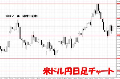 20181020米ドル円日足チャート