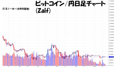 20181020ビットコイン円日足チャート