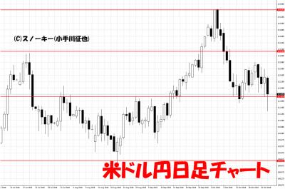 20181027米ドル円日足チャート