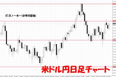 20181102米ドル円日足チャート