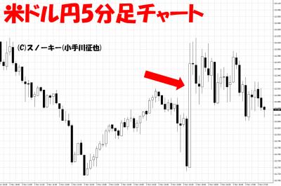 20181102米雇用統計米ドル円5分足チャート