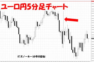 20181102米雇用統計ユーロ円5分足チャート