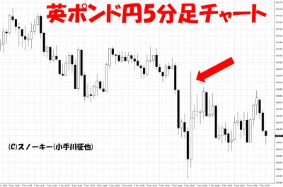 20181102米雇用統計英ポンド円5分足チャート
