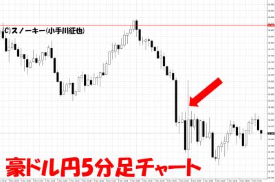 20181102米雇用統計豪ドル円5分足チャート