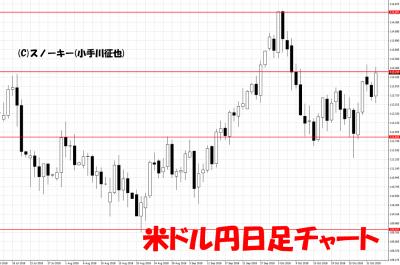 20181103米ドル円日足チャート