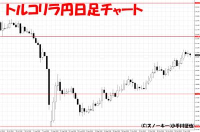 20181108トルコリラ円日足チャート