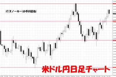 20181110米ドル円日足チャート