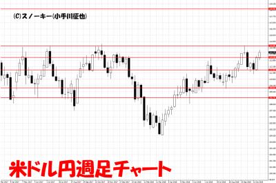 20181110米ドル円週足チャート