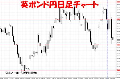 20181118さきよみLIONチャート検証英ポンド円日足チャート