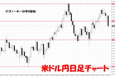 20181118米ドル円日足チャート