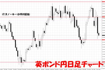20181118英ポンド円日足チャート