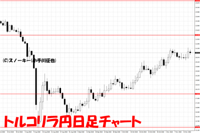 20181118トルコリラ円日足チャート