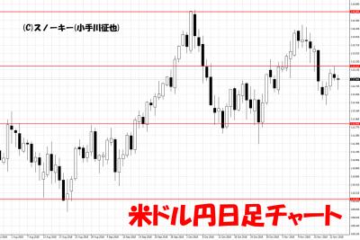 20181124米ドル円日足チャート